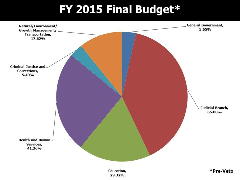FY 2015 Final Budget* *Pre-Veto