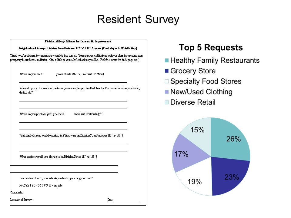 Resident Survey