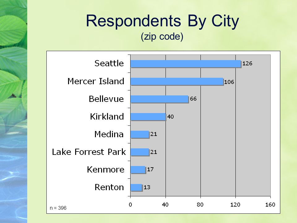 Respondents By City (zip code) n = 396