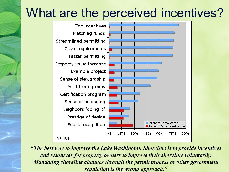 What are the perceived incentives.