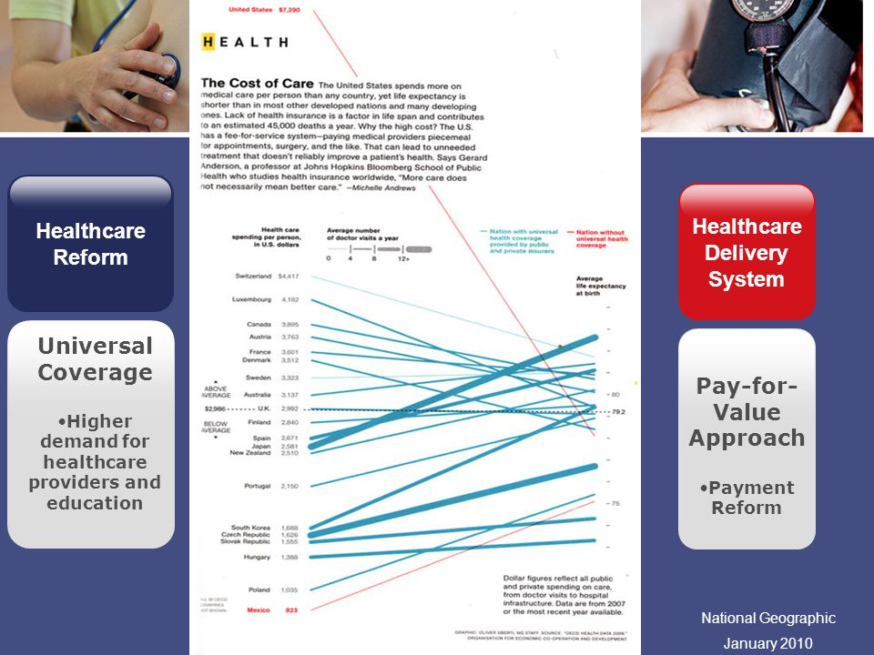 Universal Coverage Higher demand for healthcare providers and education Click to add text Add text 1 Add text 2 Add text 3 Click to add text Add text 1 Add text 2 Add text 3 Pay-for- Value Approach Payment Reform Healthcare Reform Concept Healthcare Delivery System National Geographic January 2010