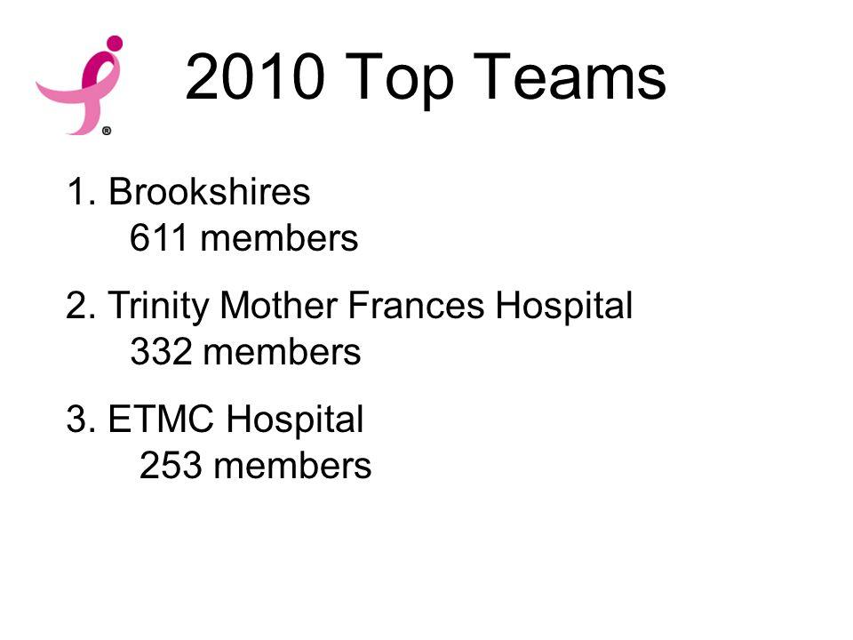 2010 Top Teams 1.Brookshires 611 members 2. Trinity Mother Frances Hospital 332 members 3.