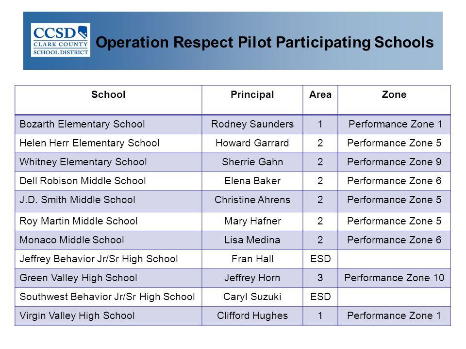 Operation Respect Pilot Participating Schools SchoolPrincipalAreaZone Bozarth Elementary SchoolRodney Saunders1 Performance Zone 1 Helen Herr Elementa