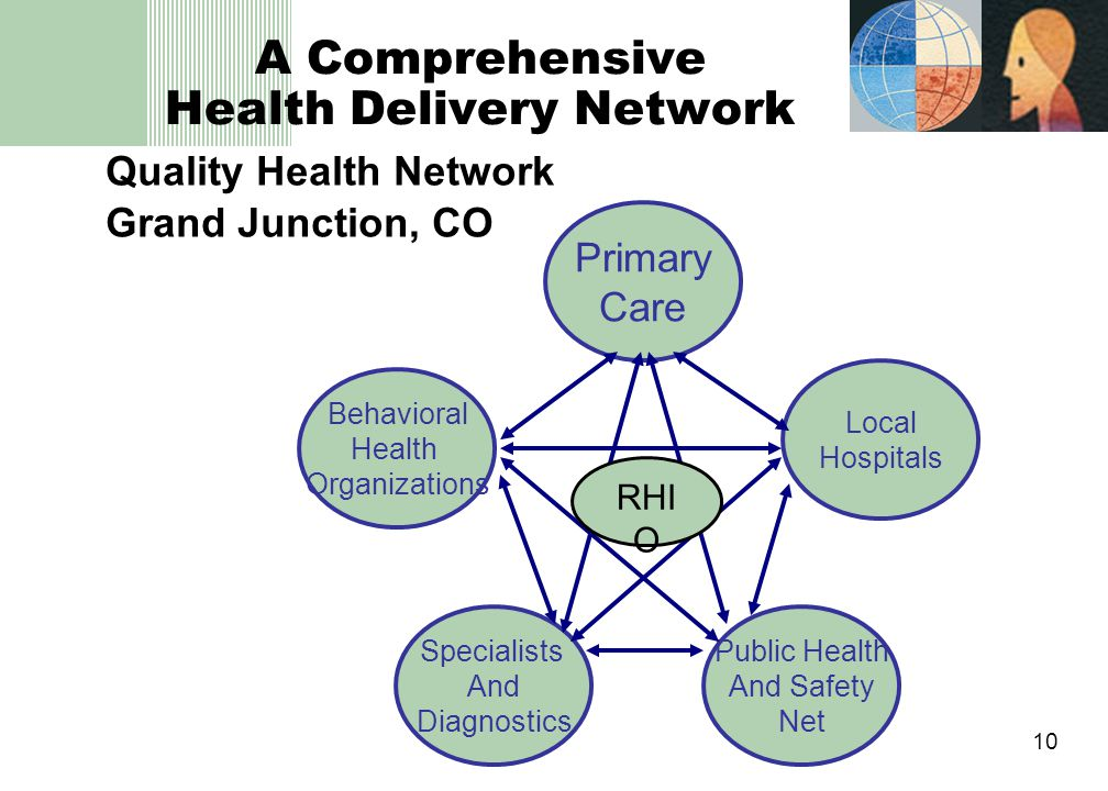 10 A Comprehensive Health Delivery Network Quality Health Network Grand Junction, CO Primary Care Behavioral Health Organizations Public Health And Safety Net Specialists And Diagnostics Local Hospitals RHI O