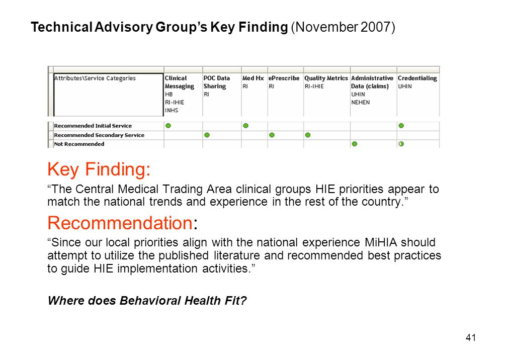 41 Key Finding: The Central Medical Trading Area clinical groups HIE priorities appear to match the national trends and experience in the rest of the country. Recommendation: Since our local priorities align with the national experience MiHIA should attempt to utilize the published literature and recommended best practices to guide HIE implementation activities. Where does Behavioral Health Fit.