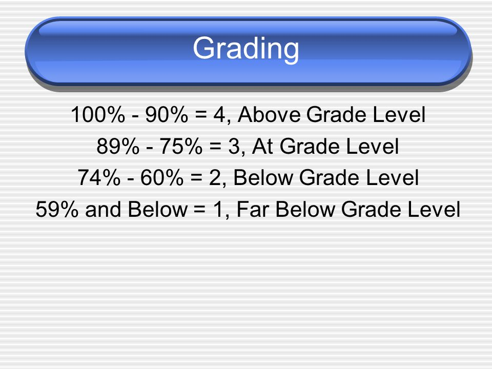 Grading 100% - 90% = 4, Above Grade Level 89% - 75% = 3, At Grade Level 74% - 60% = 2, Below Grade Level 59% and Below = 1, Far Below Grade Level