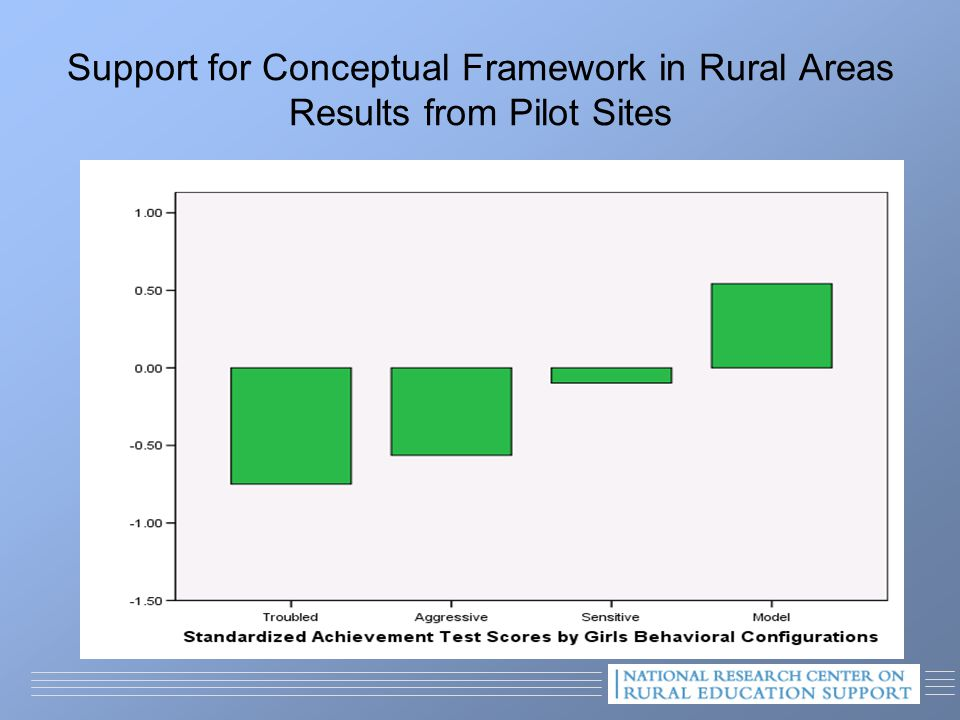 Support for Conceptual Framework in Rural Areas Results from Pilot Sites