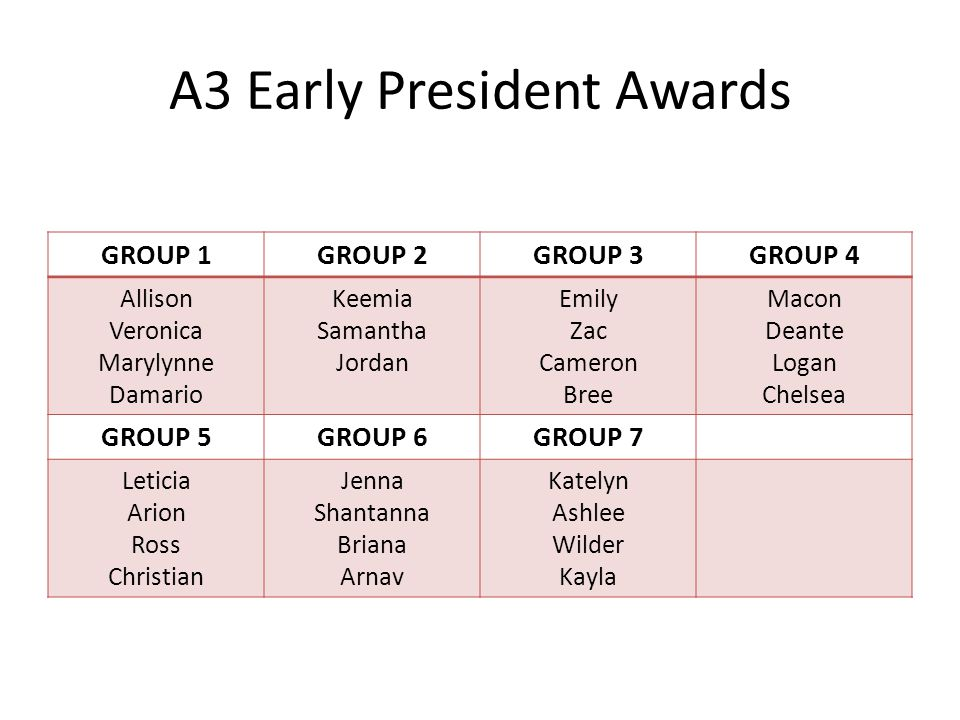 A3 Early President Awards GROUP 1GROUP 2GROUP 3GROUP 4 Allison Veronica Marylynne Damario Keemia Samantha Jordan Emily Zac Cameron Bree Macon Deante L