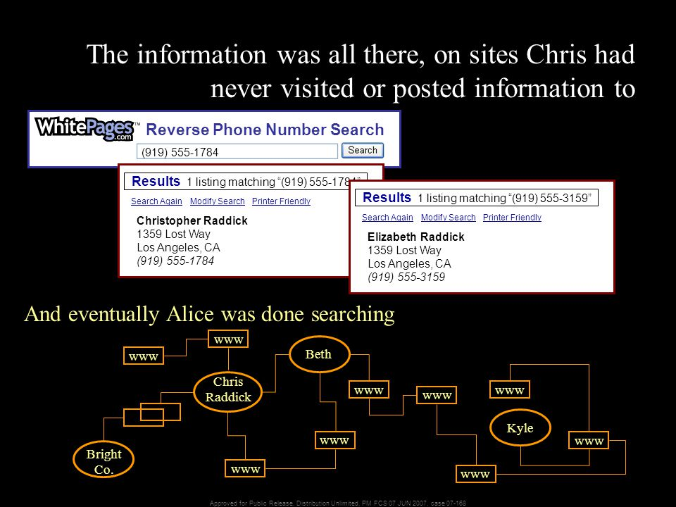 Approved for Public Release, Distribution Unlimited, PM FCS 07 JUN 2007, case 07-168 Reverse Phone Number Search (919) 555-1784 The information was all there, on sites Chris had never visited or posted information to Results 1 listing matching (919) 555-1784 Christopher Raddick 1359 Lost Way Los Angeles, CA (919) 555-1784 Search AgainModify SearchPrinter Friendly Results 1 listing matching (919) 555-3159 Elizabeth Raddick 1359 Lost Way Los Angeles, CA (919) 555-3159 Search AgainModify SearchPrinter Friendly And eventually Alice was done searching Chris Raddick Beth Kyle www Bright Co.