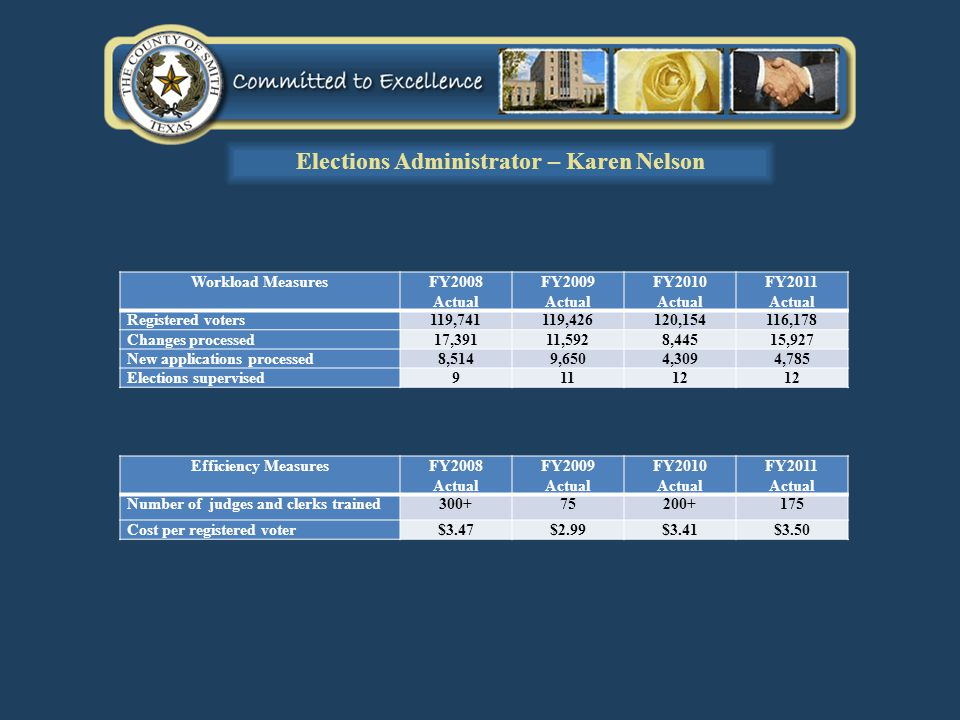 Workload MeasuresFY2008 Actual FY2009 Actual FY2010 Actual FY2011 Actual Registered voters119,741119,426120,154116,178 Changes processed17,39111,5928,44515,927 New applications processed8,5149,6504,3094,785 Elections supervised91112 Elections Administrator – Karen Nelson Efficiency MeasuresFY2008 Actual FY2009 Actual FY2010 Actual FY2011 Actual Number of judges and clerks trained300+75200+175 Cost per registered voter$3.47$2.99$3.41$3.50