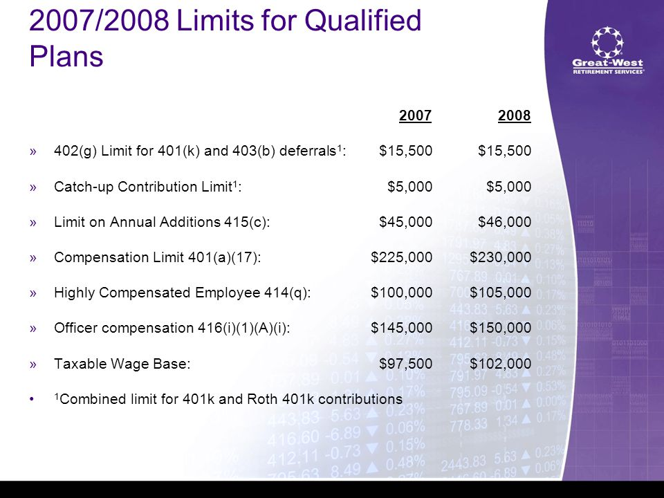 2007/2008 Limits for Qualified Plans 2007 2008  402(g) Limit for 401(k) and 403(b) deferrals 1 :$15,500$15,500  Catch-up Contribution Limit 1 :$5,000$5,000  Limit on Annual Additions 415(c):$45,000$46,000  Compensation Limit 401(a)(17):$225,000$230,000  Highly Compensated Employee 414(q):$100,000$105,000  Officer compensation 416(i)(1)(A)(i):$145,000$150,000  Taxable Wage Base:$97,500$102,000 1 Combined limit for 401k and Roth 401k contributions