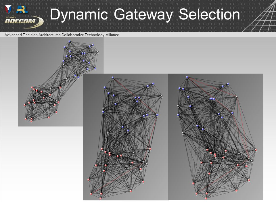 Advanced Decision Architectures Collaborative Technology Alliance Dynamic Gateway Selection 20