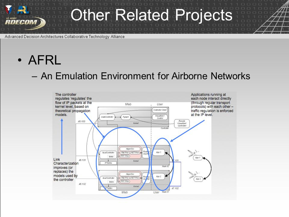 Advanced Decision Architectures Collaborative Technology Alliance Other Related Projects AFRL –An Emulation Environment for Airborne Networks