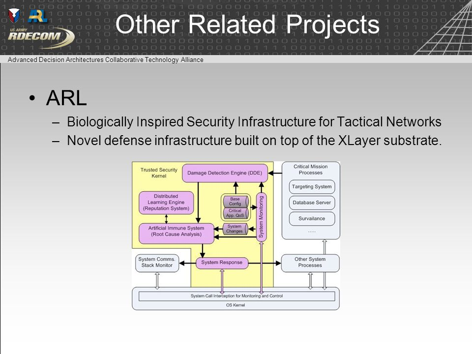 Advanced Decision Architectures Collaborative Technology Alliance Other Related Projects ARL –Biologically Inspired Security Infrastructure for Tactical Networks –Novel defense infrastructure built on top of the XLayer substrate.