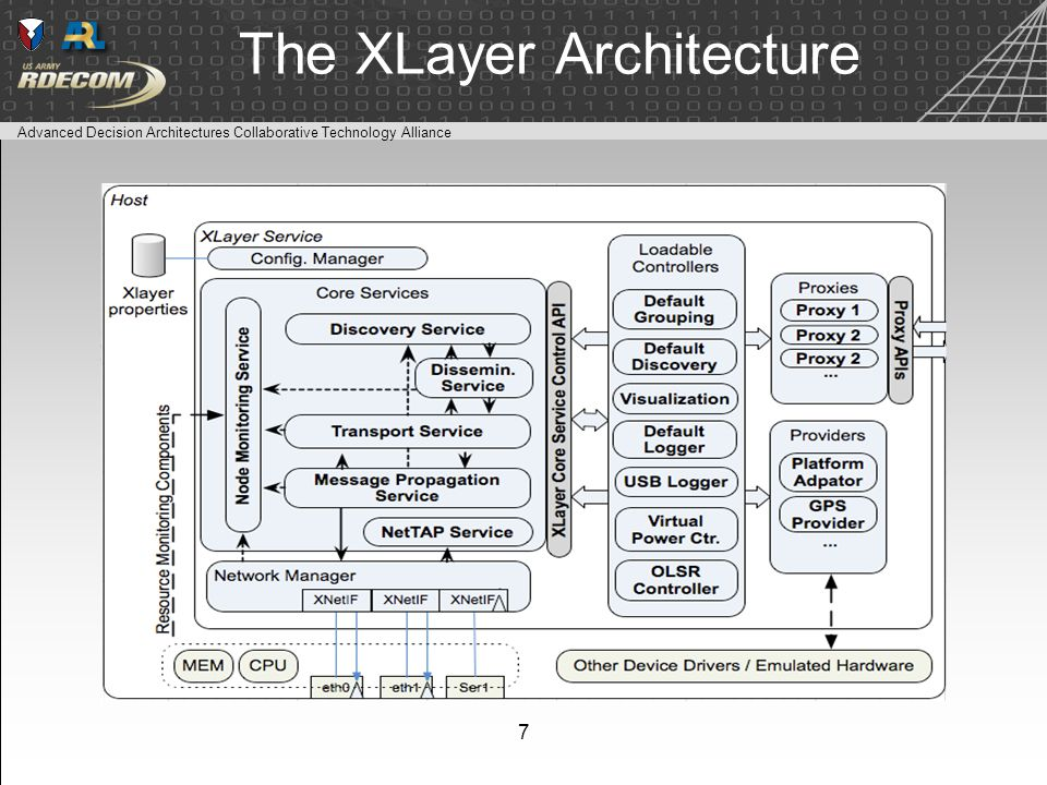 Advanced Decision Architectures Collaborative Technology Alliance The XLayer Architecture 7