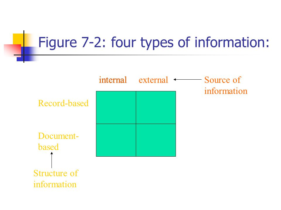 Figure 7-2: four types of information: internal Document- based Record-based external Structure of information Source of information internal