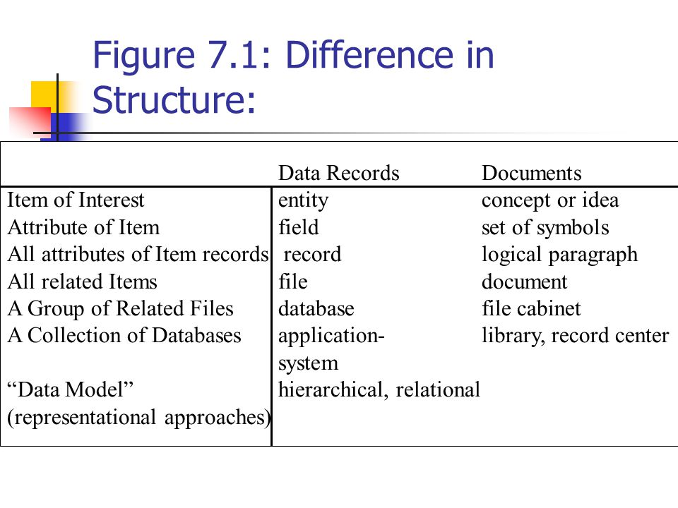 Figure 7.1: Difference in Structure: Data RecordsDocuments Item of Interestentityconcept or idea Attribute of Itemfieldset of symbols All attributes of Item records recordlogical paragraph All related Itemsfiledocument A Group of Related Filesdatabasefile cabinet A Collection of Databasesapplication-library, record center system Data Model hierarchical, relational (representational approaches)