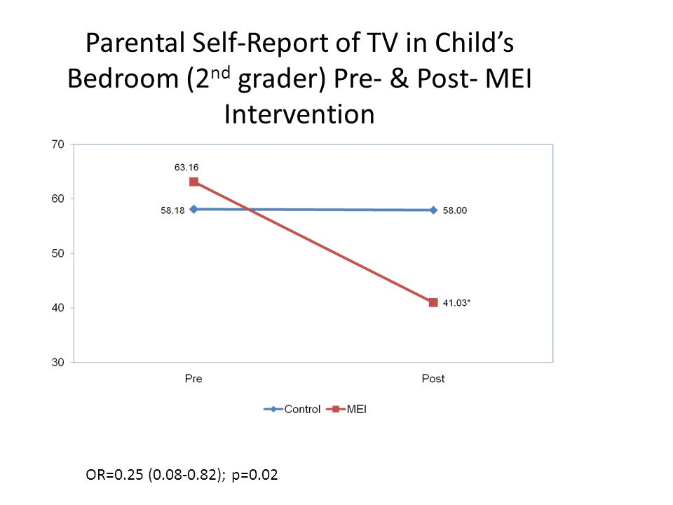 Parental Self-Report of TV in Child's Bedroom (2 nd grader) Pre- & Post- MEI Intervention OR=0.25 (0.08-0.82); p=0.02