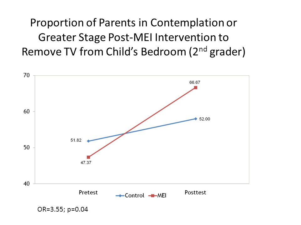 Proportion of Parents in Contemplation or Greater Stage Post-MEI Intervention to Remove TV from Child's Bedroom (2 nd grader) OR=3.55; p=0.04