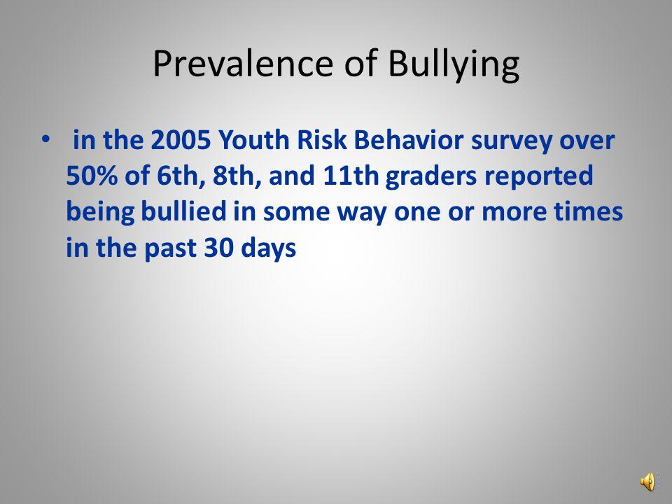 Bullying Behavior by Type