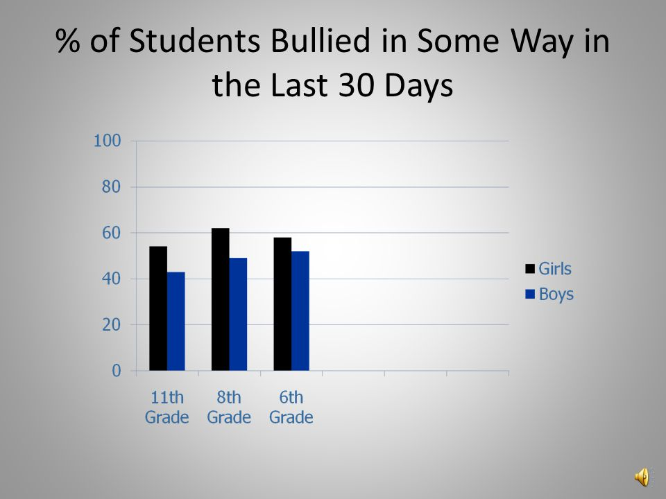 Prevalence of Bullying in the 2005 Youth Risk Behavior survey over 50% of 6th, 8th, and 11th graders reported being bullied in some way one or more ti