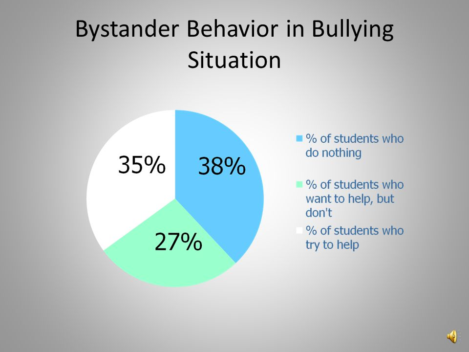 Prevalence of Bullying/Harassment According to the first 2001 nationally representative U.S. study of bullying… 17% percent of students reported being