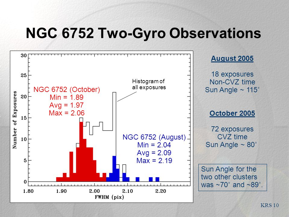 KRS 10 NGC 6752 Two-Gyro Observations August 2005 18 exposures Non-CVZ time Sun Angle ~ 115˚ October 2005 72 exposures CVZ time Sun Angle ~ 80˚ Sun Angle for the two other clusters was ~70˚ and ~89˚.