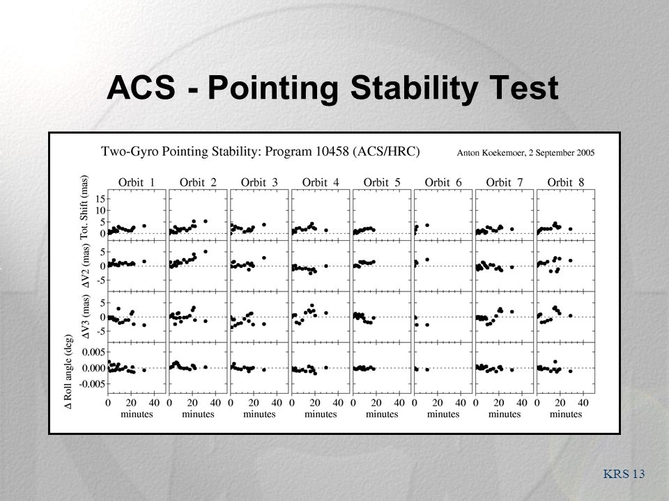 KRS 13 ACS - Pointing Stability Test