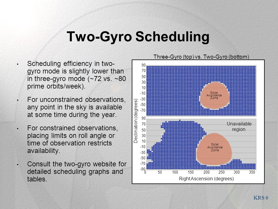 KRS 6 Two-Gyro Scheduling Scheduling efficiency in two- gyro mode is slightly lower than in three-gyro mode (~72 vs.