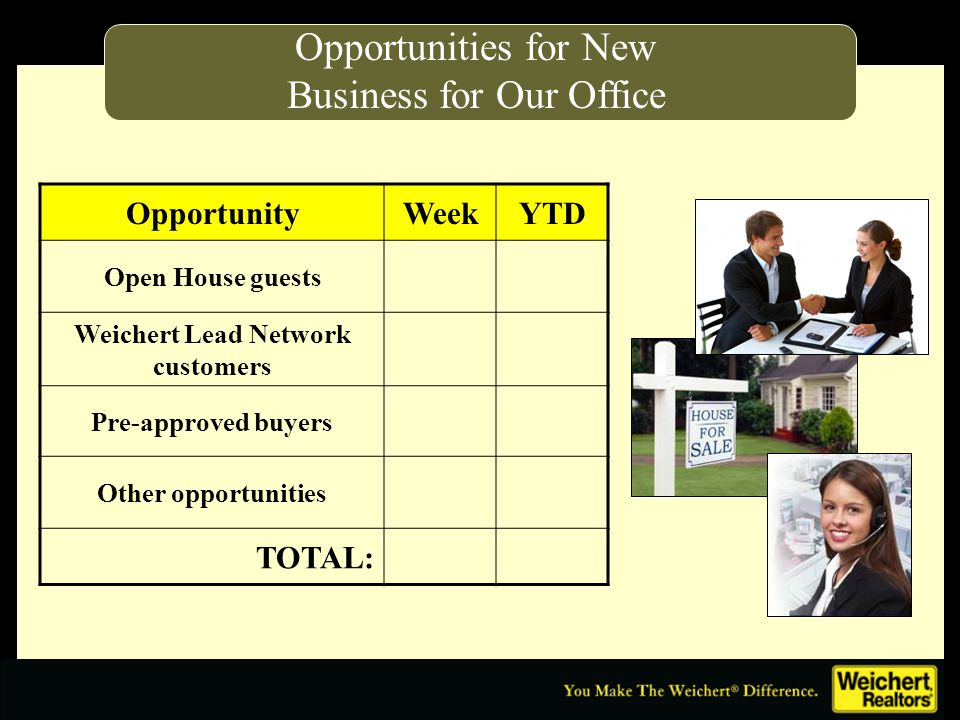 Opportunities for New Business for Our Office OpportunityWeekYTD Open House guests Weichert Lead Network customers Pre-approved buyers Other opportunities TOTAL: