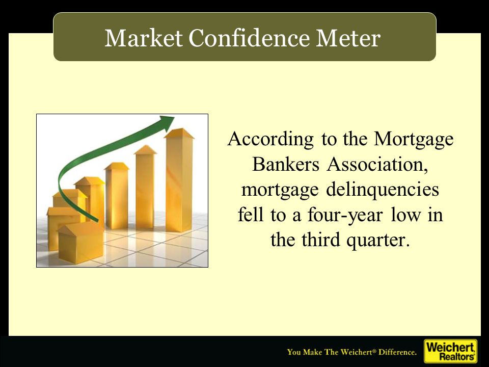 According to the Mortgage Bankers Association, mortgage delinquencies fell to a four-year low in the third quarter.