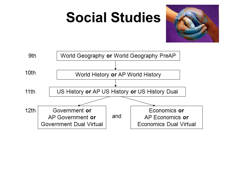 Social Studies World Geography or World Geography PreAP US History or AP US History or US History Dual World History or AP World History Government or AP Government or Government Dual Virtual 9th 10th 11th 12th Economics or AP Economics or Economics Dual Virtual and