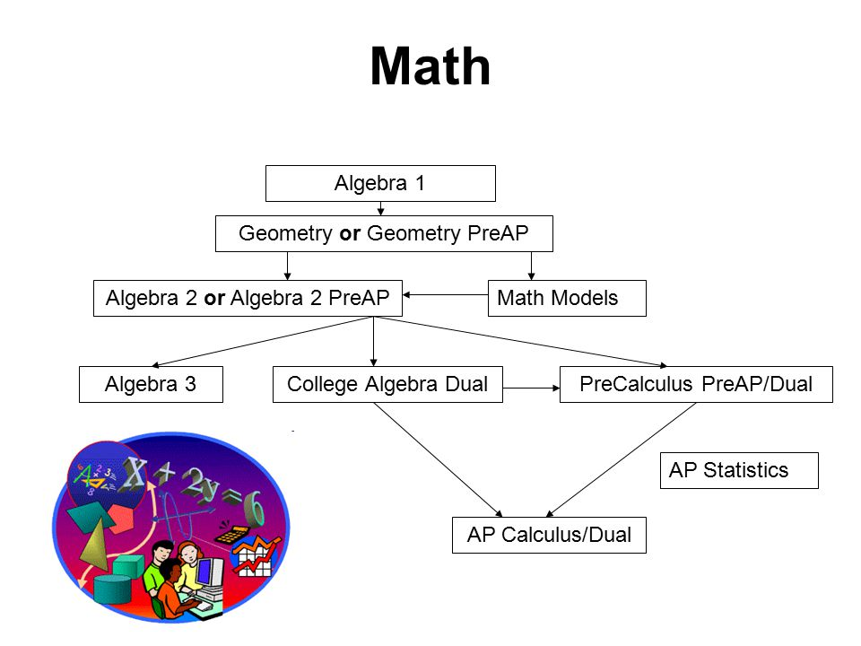 Math Algebra 1 Geometry or Geometry PreAP PreCalculus PreAP/Dual Algebra 2 or Algebra 2 PreAP AP Calculus/Dual Algebra 3College Algebra Dual Math Models AP Statistics