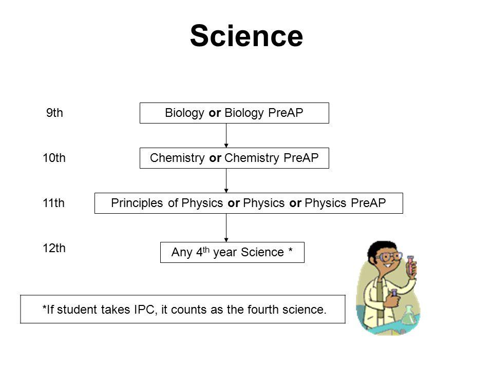 Science Biology or Biology PreAP Principles of Physics or Physics or Physics PreAP Chemistry or Chemistry PreAP 9th 10th 11th 12th Any 4 th year Scien