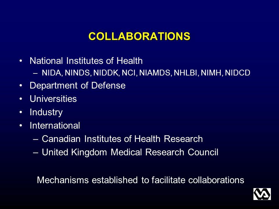 COLLABORATIONS National Institutes of Health –NIDA, NINDS, NIDDK, NCI, NIAMDS, NHLBI, NIMH, NIDCD Department of Defense Universities Industry Internat