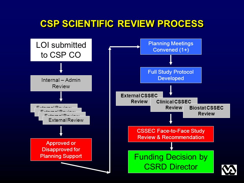 CSP SCIENTIFIC REVIEW PROCESS LOI submitted to CSP CO External Review Internal – Admin Review Approved or Disapproved for Planning Support Planning Me