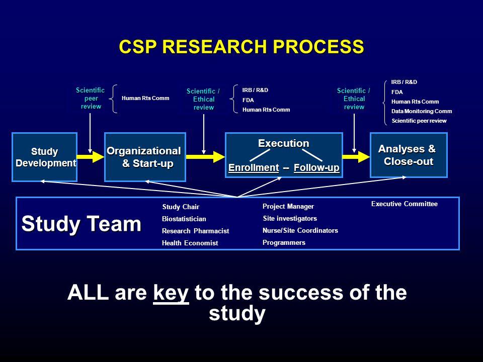 CSP RESEARCH PROCESS ALL are key to the success of the study Study Team Study Development DevelopmentOrganizational & Start-up & Start-upExecution Enr