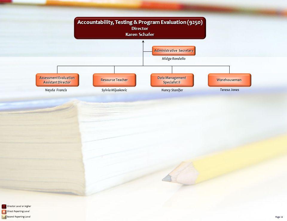 Sylvia Mijuskovic Accountability, Testing & Program Evaluation (9250) Accountability, Testing & Program Evaluation (9250)Director Karen Schafer Neyda