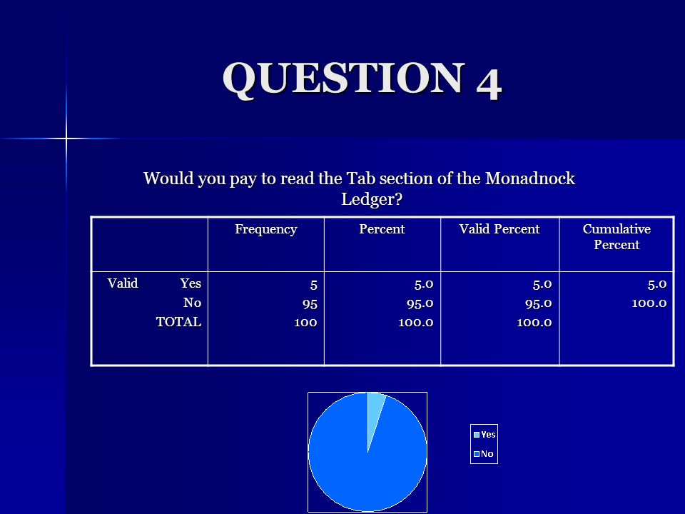 QUESTION 3 Do you feel the Tab is meeting FPC students' needs.