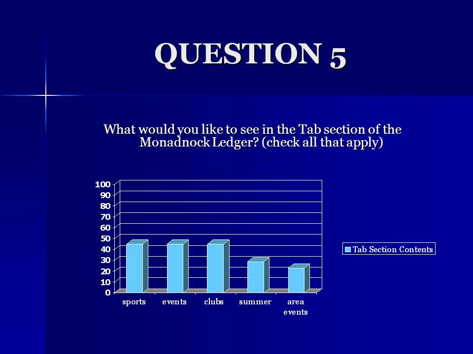 QUESTION 4 Would you pay to read the Tab section of the Monadnock Ledger.