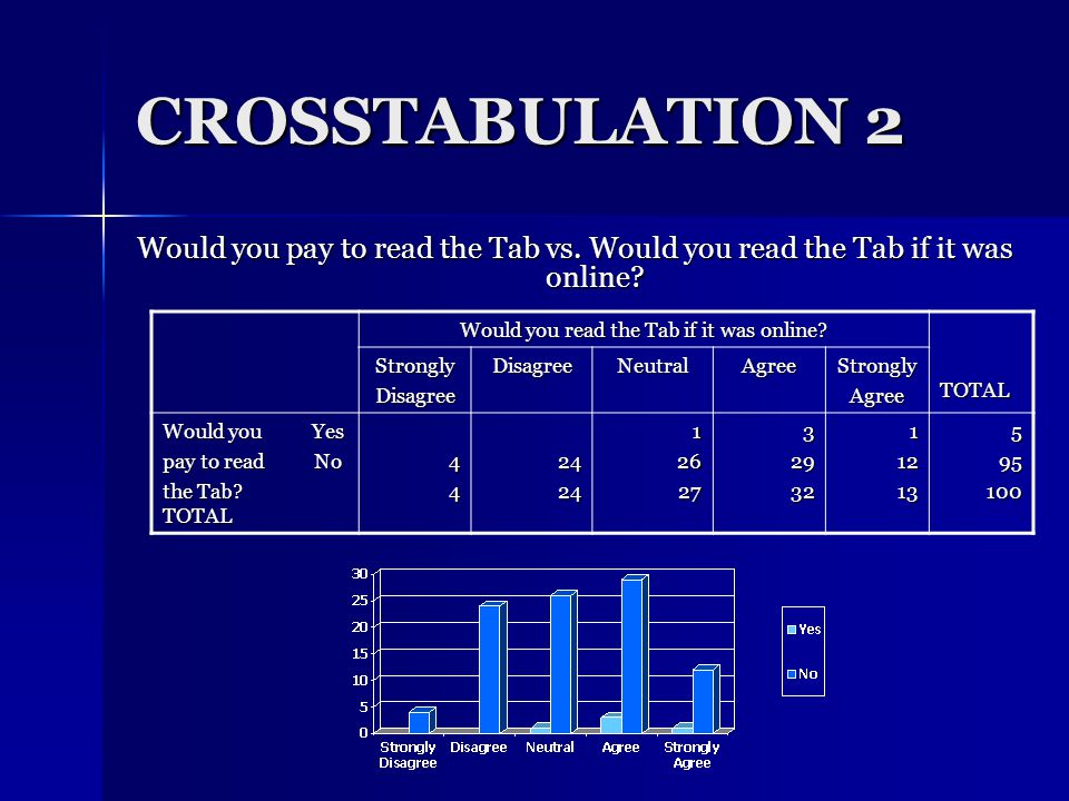 CROSS TABULATION 1 How often do you read a newspaper.