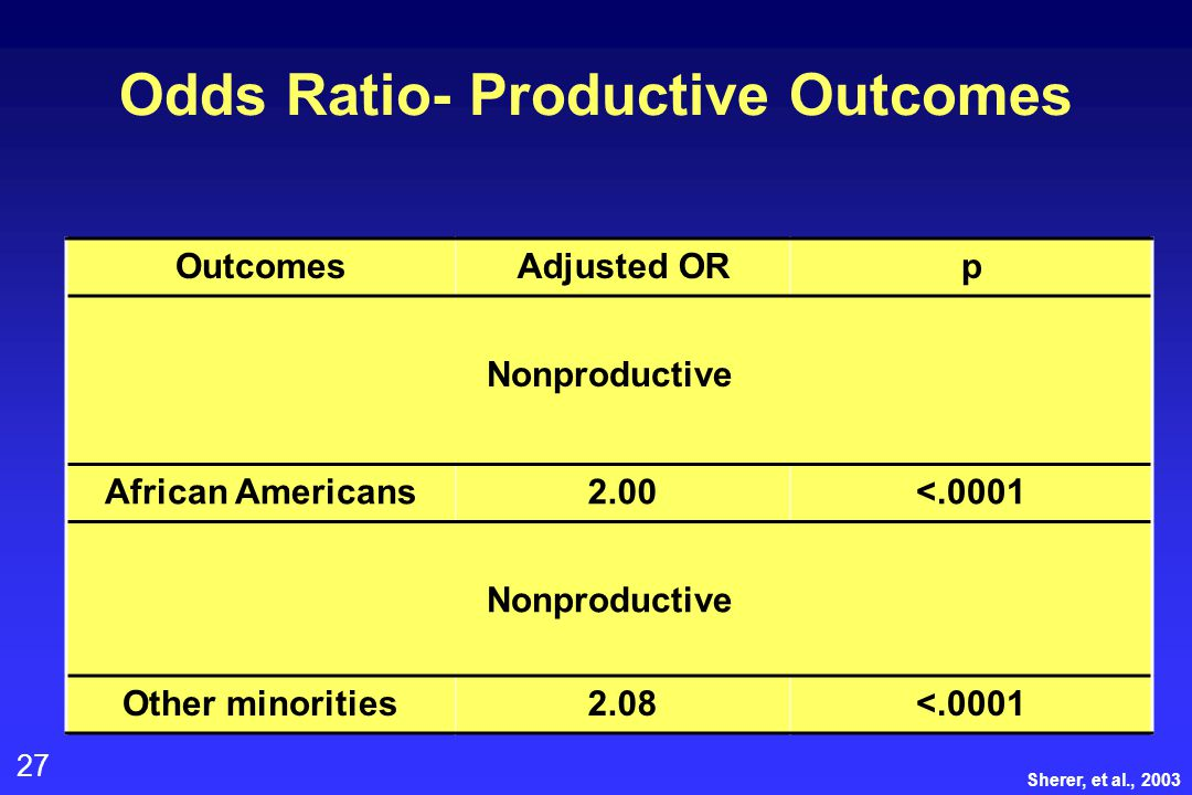 27 Odds Ratio- Productive Outcomes OutcomesAdjusted ORp Nonproductive African Americans2.00<.0001 Nonproductive Other minorities2.08<.0001 Sherer, et al., 2003