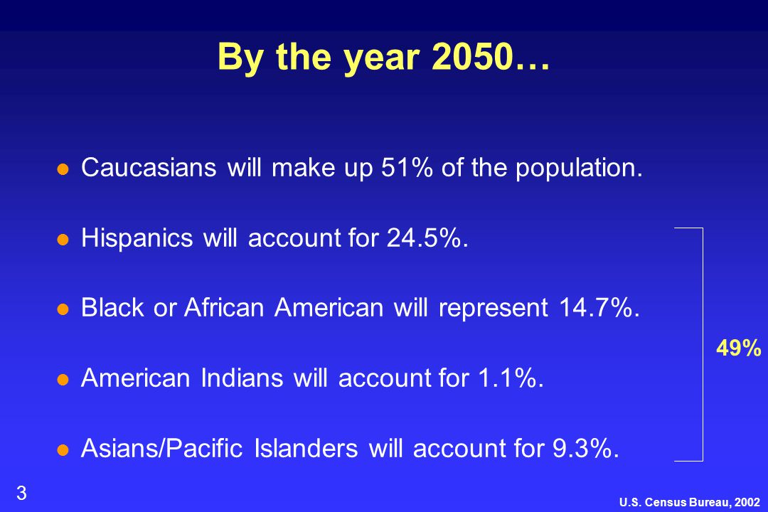 3 By the year 2050… l Caucasians will make up 51% of the population. l Hispanics will account for 24.5%. l Black or African American will represent 14