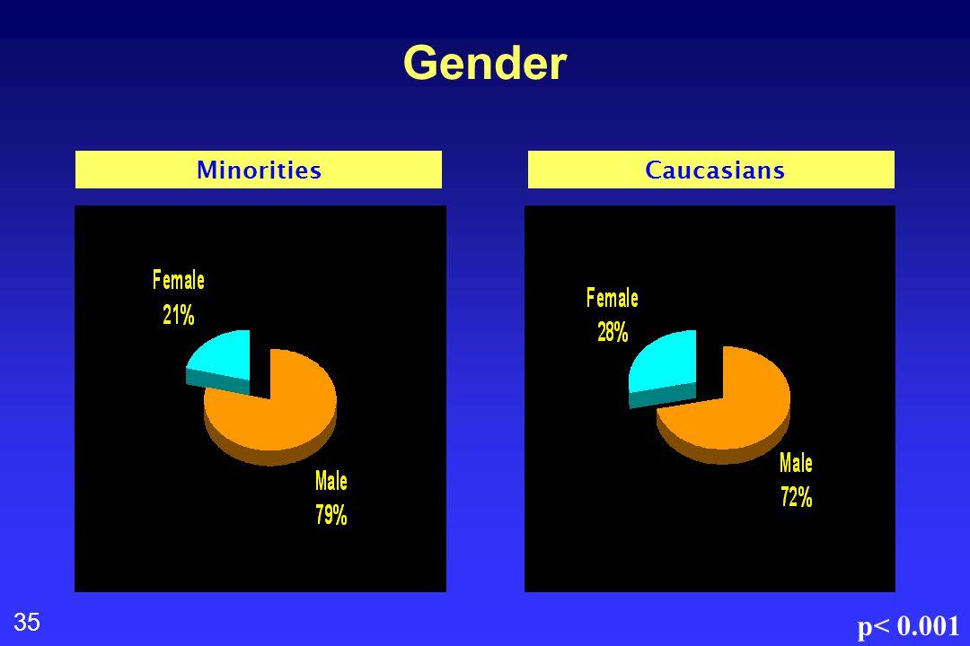 35 Gender Minorities Caucasians p< 0.001