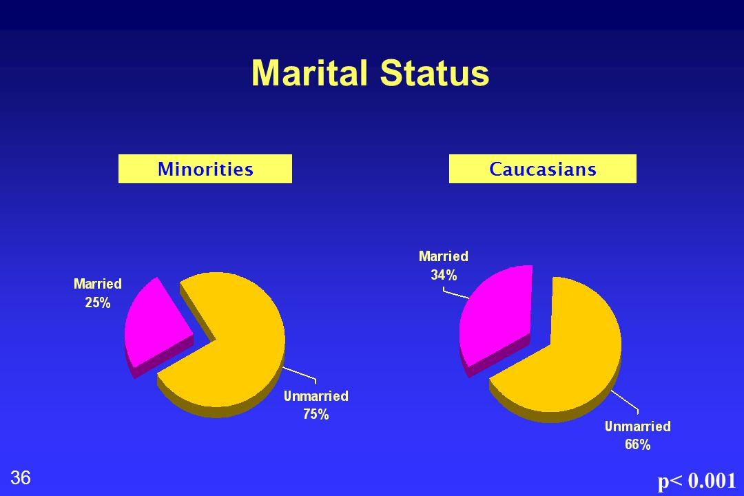 36 Marital Status MinoritiesCaucasians p< 0.001