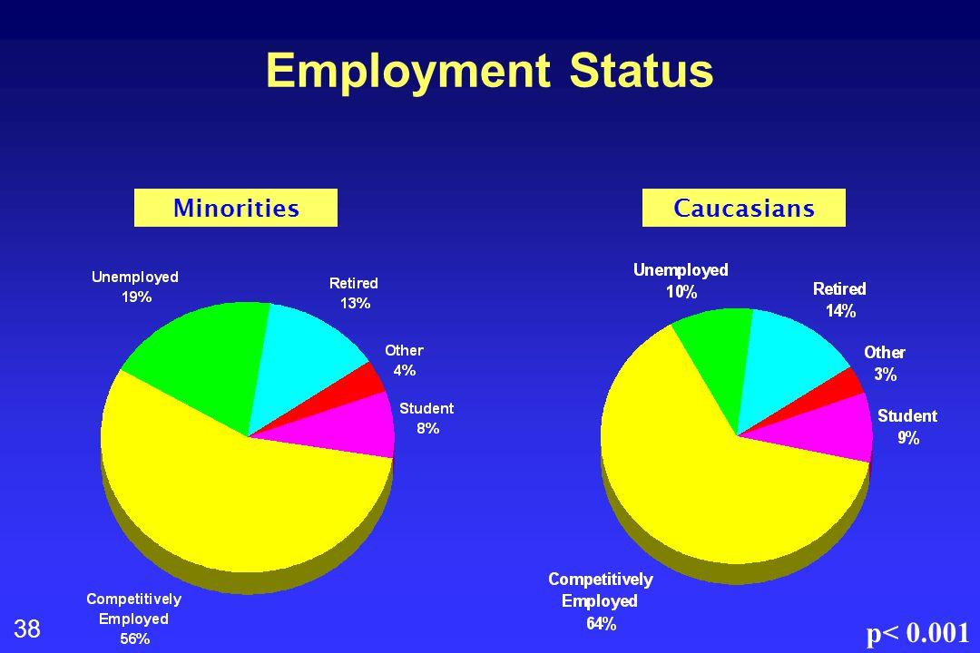 38 Employment Status MinoritiesCaucasians p< 0.001