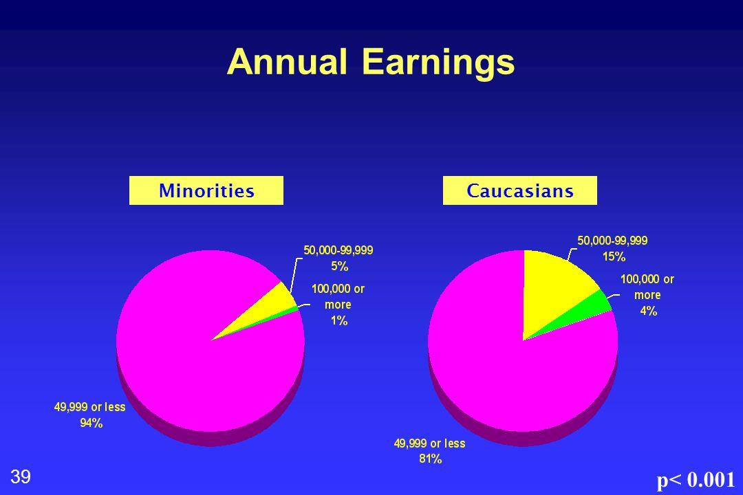39 Annual Earnings MinoritiesCaucasians p< 0.001