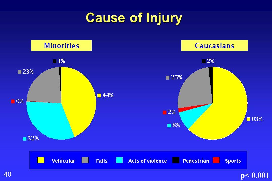 40 Cause of Injury MinoritiesCaucasians VehicularFallsActs of violencePedestrianSports p< 0.001