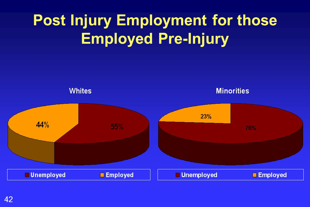 42 Post Injury Employment for those Employed Pre-Injury