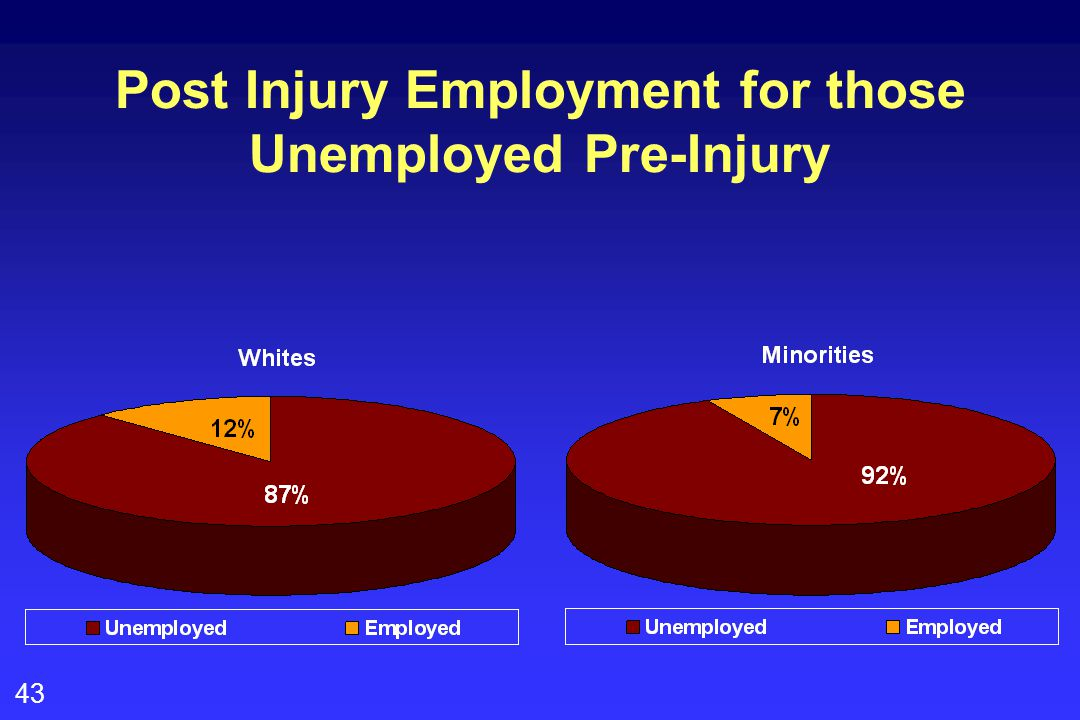 43 Post Injury Employment for those Unemployed Pre-Injury